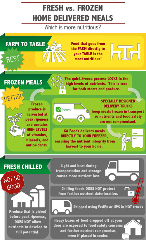 Fresh-vs-Frozen-Infographic