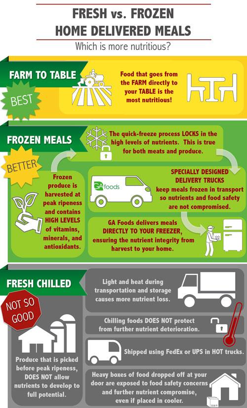 Fresh vs. Frozen Home Delivered Meals