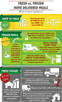 Fresh vs. Frozen Home Delivered Meals