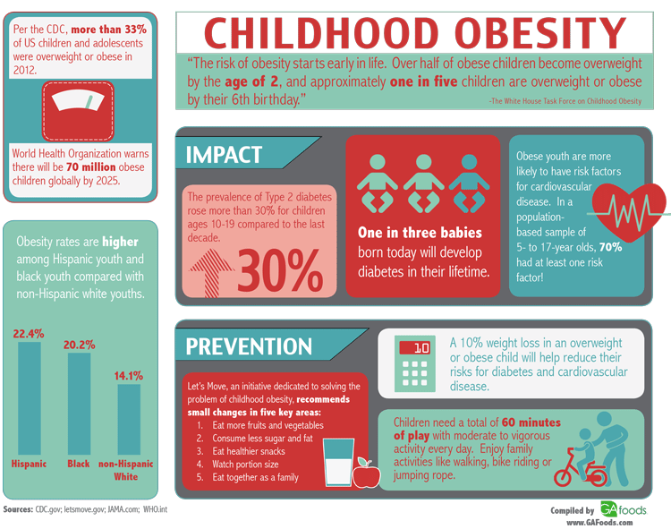 Childhood-Obesity-Infographic