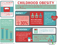 An Unhealthy Generation: The Problem of Childhood Obesity