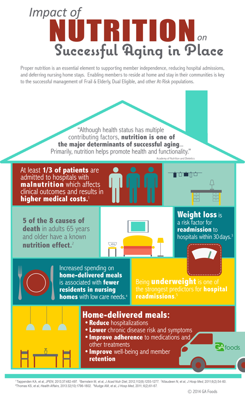 MCO-Aging-in-Place-infographic